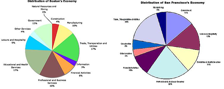 360px-Bostonvsv San F_economy_chart