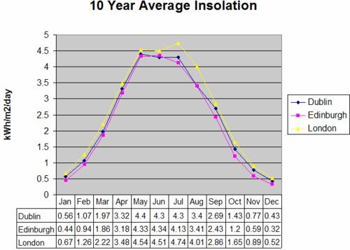 Solar insolation chart for uk nasa